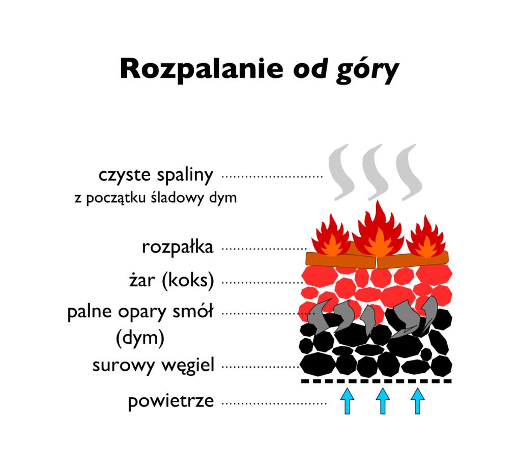 rozpalanie-od-gory-schemat-1024x913