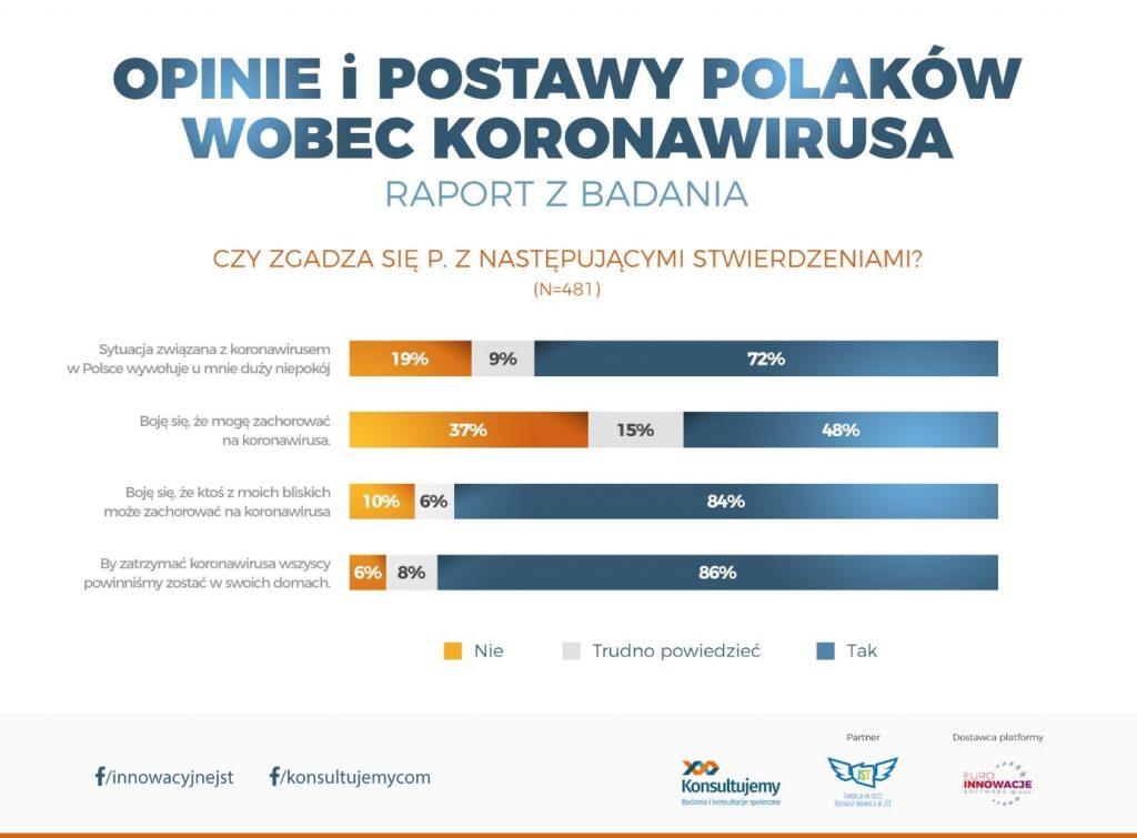 koronawirus badania raport Milewicz