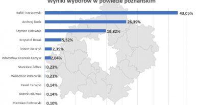 jak głosował powiat poznański
