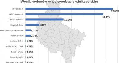 Wielkopolska Andrzej Duda wygrywa