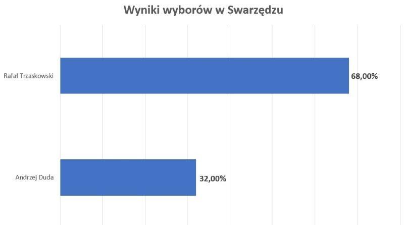 wyniki Swarzędzu wygrywa Trzaskowski