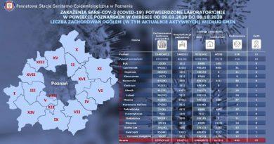 wzrost zakażeń w gminie Swarzędz
